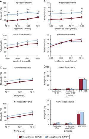 Gráficos que muestran la respuesta de relajación a (A) acetilcolina, (B) ionóforo de calcio, (C) nitroprusiato sódico y (D) L-NG-monometilarginina en la arteria coronaria de animales con normolipemia e hipercolesterolemia. L-NMMA: L-NG-monometilarginina; POX: Pomanox®; SNP: nitroprusiato sódico. Los datos se expresan en forma de porcentaje en relación con la determinación basal (media ± error estándar de la media). ap < 0,05 frente a animales con alimentación normocolesterolémica. bp < 0,05 frente a animales con alimentación hipercolesterolemica. cN = 6 animales por grupo.