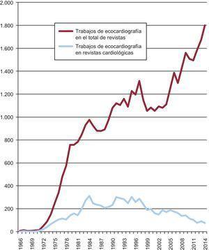 Evolución de las publicaciones en ecocardiografía. Se observa que en la literatura científica mundial hay un aumento gradual del número de trabajos hasta hoy. Por el contrario, en las revistas especializadas en cardiología se acusa un descenso progresivo —más acentuado a partir de 2000— de la producción específica de trabajos dedicados a las técnicas de imagen.