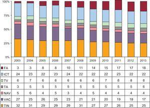Evolución de la frecuencia relativa de los diferentes sustratos tratados desde 2003. FA: fibrilación auricular; ICT: istmo cavotricuspídeo; NAV: nódulo auriculoventricular; TA: taquicardia auricular; TIN: taquicardia intranodular; TV: taquicardia ventricular; VAC: vía accesoria.
