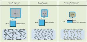 Comparación esquemática del stent de primera generación liberador de paclitaxel Taxus® y el stent de nueva generación liberador de everolimus Xience V® o Promus®. SIBS: poliestireno-b-isobutileno-b-estireno; PBMA: poli-n-butil metacrilato; PVDF-HFP: copolímero de fluoruro de vinilideno y hexafluoropropileno.
