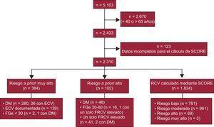 Diagrama de flujo de los participantes en el estudio. DM: diabetes mellitus; ECV: enfermedad cardiovascular; FGe: filtrado glomerular estimado; FRCV: factor de riesgo cardiovascular; RCV: riesgo cardiovascular; SCORE: Systematic Coronary Risk Evaluation.