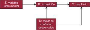 Representación gráfica de las características de una variable instrumental.