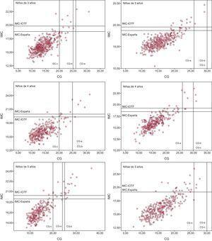 Obesidad según los valores de índice de masa corporal y grasa corporal en niños y niñas según la edad. Criterios de grasa corporal (a: Taylor; b: Williams; c: Dwyer y Blizzard). GC: grasa corporal; IMC: índice de masa corporal; IOTF: International Obesity Task Force.