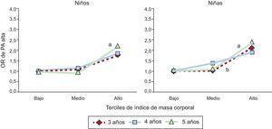 Odds ratio específica para la edad de presión arterial alta por terciles del índice de masa corporal de niños y niñas. Presión arterial alta: presión arterial sistólica o presión arterial diastólica ≥percentil 90 para la edad, el sexo y la talla o ≥120/80mmHg. OR: odds ratio; PA: presión arterial. ap<0,01; bp<0,05.