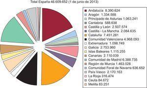 Población de España a 1 de junio de 2013. Fuente: Instituto Nacional de Estadística.