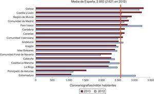 Distribución por comunidades autónomas del número de coronariografías por millón de habitantes (en registros previos, el número reportado era en realidad el de diagnósticos/millón habitantes) en 2012 y 2013.