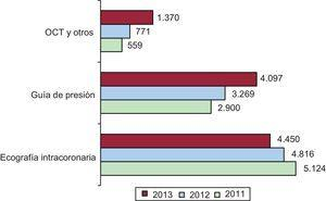 Evolución de las diferentes técnicas de diagnóstico intracoronario entre 2011 y 2013. OCT: tomografía de coherencia óptica.