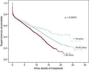 Comparación entre curvas de supervivencia según edad en el momento del trasplante (< 16 años, 16-60 años, > 60 años).