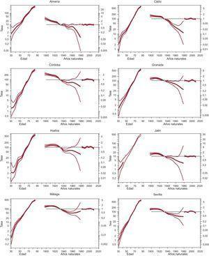 Efectos edad-periodo-cohorte, con los correspondientes intervalos de confianza, en la mortalidad por cardiopatía isquémica de las mujeres en las provincias de Andalucía. Cada gráfico incluye tres curvas que representan, de izquierda a derecha, las tasas mortalidad por 100.000 habitantes según la edad para la cohorte de referencia, el riesgo relativo de mortalidad según la cohorte de nacimiento y el riesgo relativo de mortalidad según el año natural.