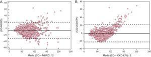 Gráficos de Bland y Altman en los que se muestran las diferencias intraindividuales entre el aclaramiento de creatinina estimado obtenido con la ecuación de Cockcroft-Gault y el filtrado glomerular estimado obtenido con las ecuaciones del Modification of Diet in Renal Disease (A) y la Chronic Kidney Disease Epidemiology Collaboration (B). La línea continua indica la diferencia media y la línea a trazos, los límites de coincidencia. CG: Cockcroft-Gault; CKD-EPI: Chronic Kidney Disease Epidemiology Collaboration; MDRD: Modification of Diet in Renal Disease.