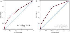 Curva receiver operating characteristic para predecir el riesgo de ictus/accidente isquémico transitorio mediante la puntuación CHADS2 (A) y la puntuación combinada CHADS2 + tabaquismo + sedentarismo (B).