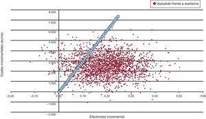 Análisis de sensibilidad probabilístico. La probabilidad de que apixabán sea coste-efectivo (coste por año de vida ajustado por calidad ganado <30.000 euros) frente a acenocumarol es del 87%.