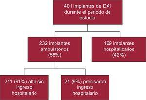 Distribución de los implantes de DAI en función del tipo de procedimiento (ambulatorio o mediante hospitalización) y de la necesidad de ingreso en casos ambulatorios. DAI: desfibrilador automático implantable.