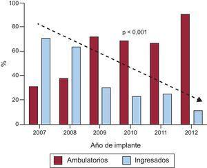 Evolución cronológica del porcentaje de implantes ambulatorios en comparación con los ingresados entre 2007 y 2012. Se observa una incremento progresivo del porcentaje de implantes ambulatorios y un descenso de los ingresados, tendencia estadísticamente significativa (p < 0,001).