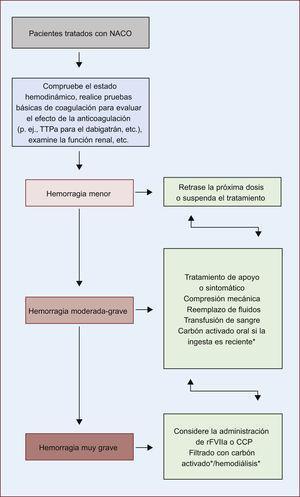 Manejo de la hemorragia en pacientes tratados con anticoagulantes orales directos no antagonistas de la vitamina K. Adaptada de Camm et al144 (2012). CCP: concentrado de complejo de protrombina; NACO: nuevos anticoagulantes orales no dependientes de la vitamina K; rFVIIa: factor VII recombinante activado; TTPa: tiempo parcial de tromboplastina activado. *Con dabigatrán.