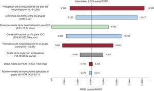 Resultados del análisis de sensibilidad determinístico. Diagrama de tornado. Cada barra indica la variabilidad del resultado del caso base cuando se utilizan los valores extremos (entre paréntesis) de la variable indicada en el texto de la izquierda. AVAC: año de vida ajustado por calidad; HCM: hierro carboximaltosa; ICC: insuficiencia cardiaca crónica; RCEI: razón coste-efectividad incremental. *Coste por año de vida ajustado por calidad ganado.