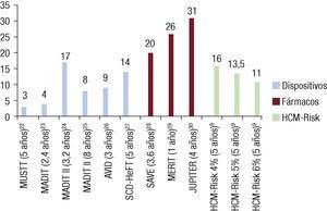 Número necesario a tratar para evitar una muerte súbita en diversos ensayos clínicos de dispositivos y fármacos, así como para diversos valores de la escala HCMRisk-SCD (hypertrophic cardiomyopathy Risk-sudden cardiac death).