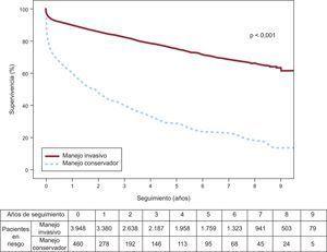 Curva de Kaplan-Meier para pacientes de nuestra población con infarto agudo de miocardio, según su tratamiento terapéutico (tratamiento médico conservador, sin coronariografía, frente a tratamiento invasivo).