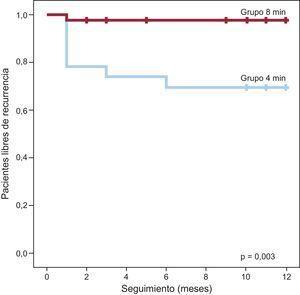 Kaplan-Meier que muestra la evolución de los pacientes tras crioablación atendiendo a las recidivas. Grupo aplicaciones 8minutos: línea roja; grupo aplicaciones 4minutos: línea azul. Esta figura se muestra a todo color solo en la versión electrónica del artículo.