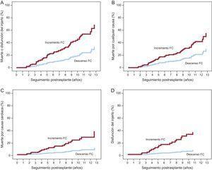 Análisis multivariable de riesgos propocionales de Cox: curvas de incidencia acumulada de eventos en pacientes que experimentaron un incremento neto o una reducción neta de la frecuencia cardiaca en el seguimiento. FC: frecuencia cardiaca.