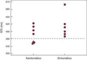 Distribución del intervalo QTc en portadores de la mutación en función de la presencia de síntomas.