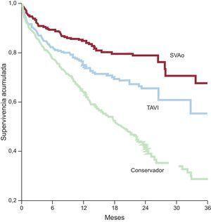 Supervivencia acumulada en el registro Pronóstico de la Estenosis Grave Aórtica Sintomática del Octogenario. SVAo: sustitución valvular aórtica; TAVI: implante percutáneo de válvula aórtica. Adaptado con permiso de Martínez-Sellés et al38.