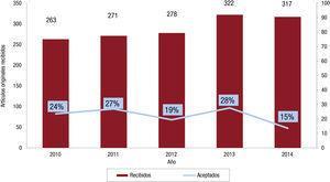 Evolución anual del porcentaje de artículos originales aceptados.