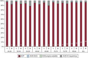 Peso de cada uno de los componentes de la carga de enfermedad por cardiopatía isquémica en mayores de 45 años, por grupos de edad y sexo. España 2008. Los números que aparecen en la parte inferior de cada barra corresponden al porcentaje de años de vida perdidos por mortalidad prematura que proviene de las defunciones codificadas con el código I50, con respecto al total de años de vida perdidos por mortalidad prematura en cada grupo de edad y sexo (para más detalle sobre cómo se han incorporado estas defunciones en el cálculo de los años de vida perdidos por mortalidad prematura, ver apartado de «Métodos»). AVD: años vividos con discapacidad; AVP: años de vida perdidos por mortalidad prematura; IC: insuficiencia cardiaca; M: mujeres; SCA: síndrome coronario agudo; V: varones. Esta figura se muestra a todo color solo en la versión electrónica del artículo.