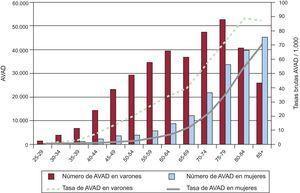 Años de vida ajustados por discapacidad por grupos de edad y sexo. España 2008. AVAD: años de vida ajustados por discapacidad.