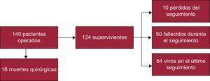 Diagrama de flujo de la evolución de los pacientes.