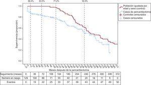 Curva de Kaplan-Meier para la supervivencia global de los pacientes del estudio (azul) y curva de Kaplan-Meier para una población española igualada por edad y sexo (rojo). Supervivencia en los intervalos de 1, 5, 10 y 20 años. Esta figura se muestra a todo color solo en la versión electrónica del artículo.