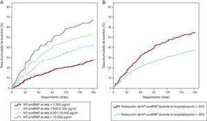 Riesgo de muerte o rehospitalización por insuficiencia cardiaca aguda descompensada en pacientes hospitalizados por insuficiencia cardiaca aguda descompensada en función de la concentración de la fracción aminoterminal del propéptido natriurético tipo B alcanzada al alta (A) o si se ha alcanzado un cambio del 30% en la fracción aminoterminal del propéptido natriurético tipo B al llegar al alta (B). NT-proBNP, fracción aminoterminal del propéptido natriurético tipo B. Reproducido con permiso de Salah et al33.