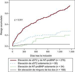 Riesgo de muerte tras un ingreso por insuficiencia cardiaca aguda descompensada en función de la elevación de la ST2 soluble (> 35 ng/ml) y la fracción aminoterminal del propéptido natriurético tipo B (> 1.000 pg/ml) durante 4 años de seguimiento en el estudio PRIDE. NT-proBNP, fracción aminoterminal del propéptido natriurético tipo B; sST2: ST2 soluble.