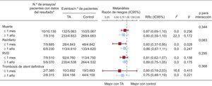 Metanálisis de los resultados clínicos estratificados respecto al tiempo de seguimiento. IC95%: intervalo de confianza del 95%; RRc: razón de riesgos combinada de metanálisis de efectos aleatorios; RVD: revascularización de vaso diana; TA: trombectomía por aspiración. Todos los ictus se registraron dentro de los primeros 30 días de seguimiento, por lo que no se realizó una estratificación. *Se excluyen los resultados con cero eventos de ambos grupos.