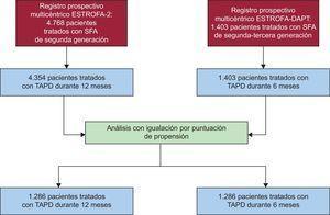 Diagrama de flujo del estudio. SFA: stents farmacoactivos; TAPD: tratamiento antiagregante plaquetario combinado doble.