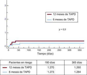 Incidencia acumulada de trombosis del stent definitiva en ambos grupos. TAPD: tratamiento antiagregante plaquetario combinado doble.