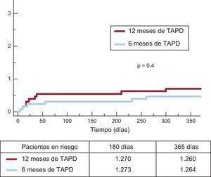 Incidencia acumulada de trombosis del stent definitiva o probable en ambos grupos. TAPD: tratamiento antiagregante plaquetario combinado doble.