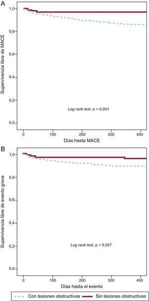 A: curvas de supervivencia de Kaplan-Meier para MACE (muerte cardiaca + síndrome coronario agudo + revascularización). B: curvas de supervivencia de Kaplan-Meier para evento grave (muerte + síndrome coronario agudo). MACE: eventos adversos cardiovasculares mayores.