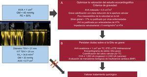 Algoritmo de valoración de los pacientes con estenosis aórtica con área valvular aórtica de 0,75-1,00cm2 con un gradiente medio < 40mmHg y fracción de eyección > 50%, sea de bajo flujo (índice de volumen-latido ≤ 35ml/m2) o con flujo normal (índice de volumen-latido > 35ml/m2). Complementar el estudio de la gravedad de la estenosis aórtica mediante ecocardiograma (A); si persisten dudas, complementar la valoración con otras exploraciones (B). Si se confirma la gravedad, plantear la cirugía en presencia de criterios clínicos. AA: aorta ascendente; AVA: área valvular aórtica; BNP: péptido natriurético tipo B; CVA: calcio valvular aórtico; EAo: estenosis aórtica; ETE: ecocardiograma transesofágico; FE: fracción de eyección; GM: gradiente medio; HTA: hipertensión arterial; HVI: hipertrofia del ventrículo izquierdo; IVL: índice de volumen-latido; IVT: integral velocidad-tiempo; TC: tomografía computarizada; TSVI: tracto de salida del ventrículo izquierdo; UA: unidades Agatston.
