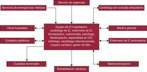 Abordaje multidisciplinario de la insuficiencia cardiaca. IC: insuficiencia cardiaca; UCI: unidad de cuidados intensivos.