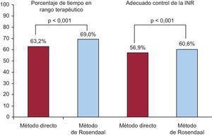 Porcentaje de tiempo en rango terapéutico y control de la razón internacional normalizada según el método directo y el método de Rosendaal. INR: razón internacional normalizada.