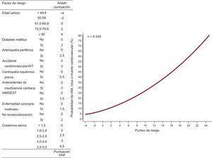 Sistema de puntuación y la correspondiente probabilidad estimada de presentar infarto agudo de miocardio, ictus o muerte cardiovascular después del primer año de seguimiento. AIT: accidente isquémico transitorio; IAM: infarto agudo de miocardio; IAMSEST: infarto agudo de miocardio sin elevación del segmento ST.