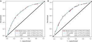 Área bajo la curva de los modelos predictivos. Modelo básico (línea roja): edad, sexo, etiología isquémica de la insuficiencia cardiaca, fracción de eyección del ventrículo izquierdo, clase funcional de la New York Heart Association, presencia de diabetes mellitus, hemoglobina, sodio sérico, filtrado glomerular estimado, troponina T de alta sensibilidad, ST2, tratamiento con bloqueadores beta y tratamiento con inhibidores de la enzima de conversión de la angiotensina o antagonistas de los receptores de la angiotensina II. El modelo que contiene también la neprilisina soluble se muestra mediante una línea verde y el modelo que contiene también la fracción aminoterminal del propéptido natriurético cerebral se muestra con una línea azul. A: objetivo compuesto formado por muerte de causa cardiovascular y hospitalización por insuficiencia cardiaca (p=0,83 para la comparación del modelo básico frente al modelo que contiene también fracción aminoterminal del propéptido natriurético cerebral; p=0,24 para la comparación del modelo básico frente al modelo que contiene también neprilisina soluble, y p=0,22 para la comparación directa de los dos modelos que contienen los biomarcadores neurohormonales). B: muerte cardiovascular (p=0,87, p=0,26 y p=0,40 respectivamente para las mismas comparaciones). AUC: área bajo la curva; NT-proBNP: fracción aminoterminal del propéptido natriurético cerebral; sNEP: neprilisina soluble. Esta figura se muestra a todo color solo en la versión electrónica del artículo.