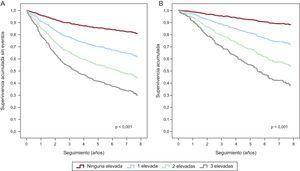 Curvas de supervivencia con regresión de Cox según el número de biomarcadores elevados (neprilisina soluble, troponina T de alta sensibilidad y ST2; n=797). A: curva de supervivencia sin eventos correspondiente al objetivo principal compuesto por muerte de causa cardiovascular y hospitalización por insuficiencia cardiaca. B: curva de supervivencia para la muerte de causa cardiovascular. hsTnT: troponina T de alta sensibilidad; sNEP: neprilisina soluble. Se consideró elevado el biomarcador si su valor era igual o superior a las siguientes medianas: neprilisina soluble, 0,64 ng/ml; troponina T de alta sensibilidad, 22,3 ng/l; ST2, 38,1 ng/ml.
