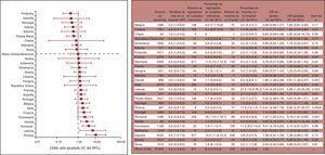 Presentación gráfica de las diferencias de mortalidad hospitalaria después de intervenciones quirúrgicas (no cardiacas) entre distintos países europeos en los 7días del estudio. Valores de OR ajustada presentados de forma gráfica y tabla con los datos detallados. IC95%: intervalo de confianza del 95%; OR: odds ratio; RIC: rango intercuartílico. The Society for Cardiothoracic Surgery in Great Britain & Ireland183.