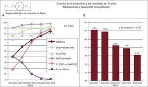 Presentación combinada de indicadores que ilustran el cambio en el uso de tratamientos efectivos en el infarto agudo de miocardio y la mortalidad. Registro de Berlín. A:medicaciones y tratamiento de reperfusión. B:mortalidad hospitalaria por infarto agudo de miocardio con y sin elevación del segmento ST. AAS: ácido acetilsalicílico; ARA-II: antagonistas del receptor de la angiotensinaII; IECA: inhibidores de la enzima de conversión de la angiotensina; IAMCEST: infarto agudo de miocardio con elevación del segmento ST; ICPP: intervención coronaria percutánea primaria. Adaptado de Röehnisch et al184.