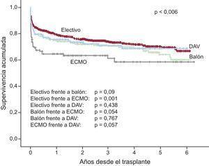 Comparación de curvas de supervivencia entre trasplantes electivos, urgentes sin asistencia ventricular y urgentes con asistencia ventricular (2009-2014). DAV: dispositivo de asistencia ventricular; ECMO: oxigenador extracorpóreo de membrana.