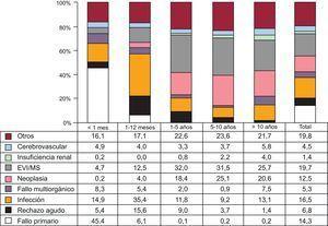 Causas de muerte según tiempo desde el trasplante y en toda la serie (1984-2014). EVI: enfermedad vascular del injerto; MS: muerte súbita.
