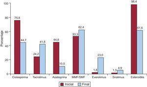 Inmunosupresión inicial y de mantenimiento en el total de la serie (1984-2014). Variaciones evolutivas según el tipo de fármaco: al inicio del trasplante y al final del seguimiento. MMF: micofenolato mofetilo; SMF: micofenolato sódico.