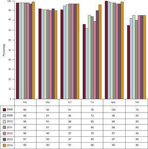 Evolución del porcentaje de éxito de la ablación con catéter según el sustrato tratado desde 2008. ICT: istmo cavotricuspídeo; NAV; nódulo auriculoventricular; TAF: taquicardia auricular focal; TIN: taquicardia intranodular; TVI taquicardia ventricular idiopática; VAC: vía accesoria.